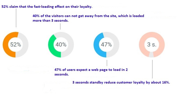 Clients like fast websites