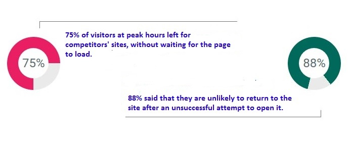 Impact of page load time on conversion